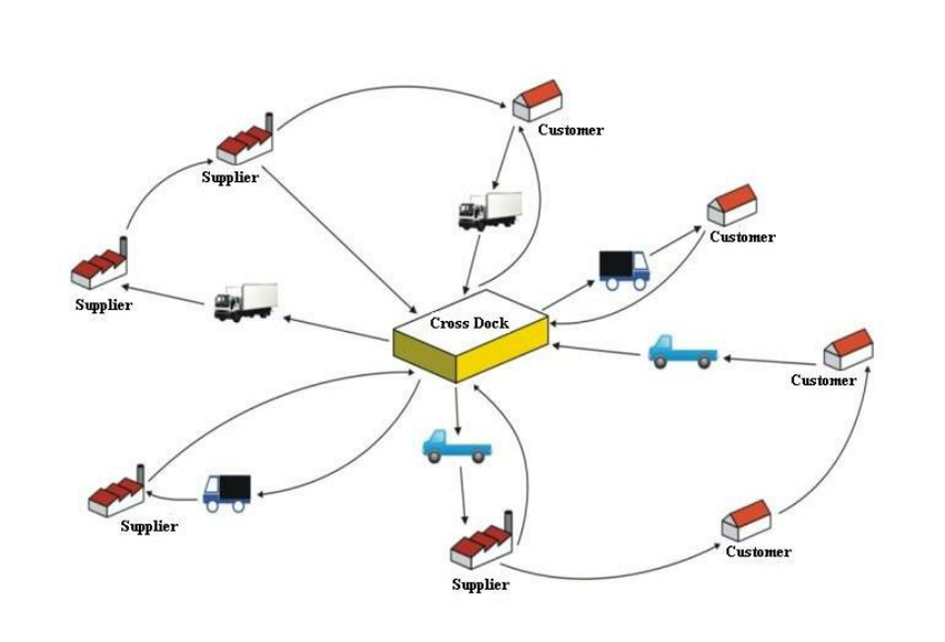 Figure 1 Cross docking transportation operations in a supply chain - Crossdocking Service: Cross Doc