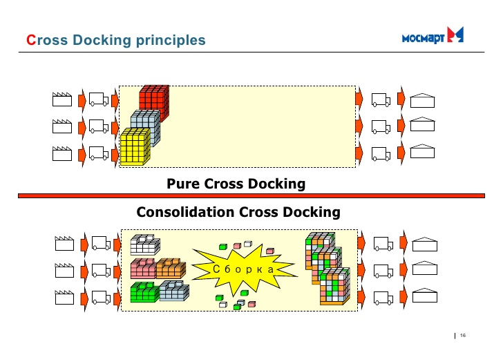 cross docking challenges in regional growth environment 16 728 - Cross-Docking Solutions